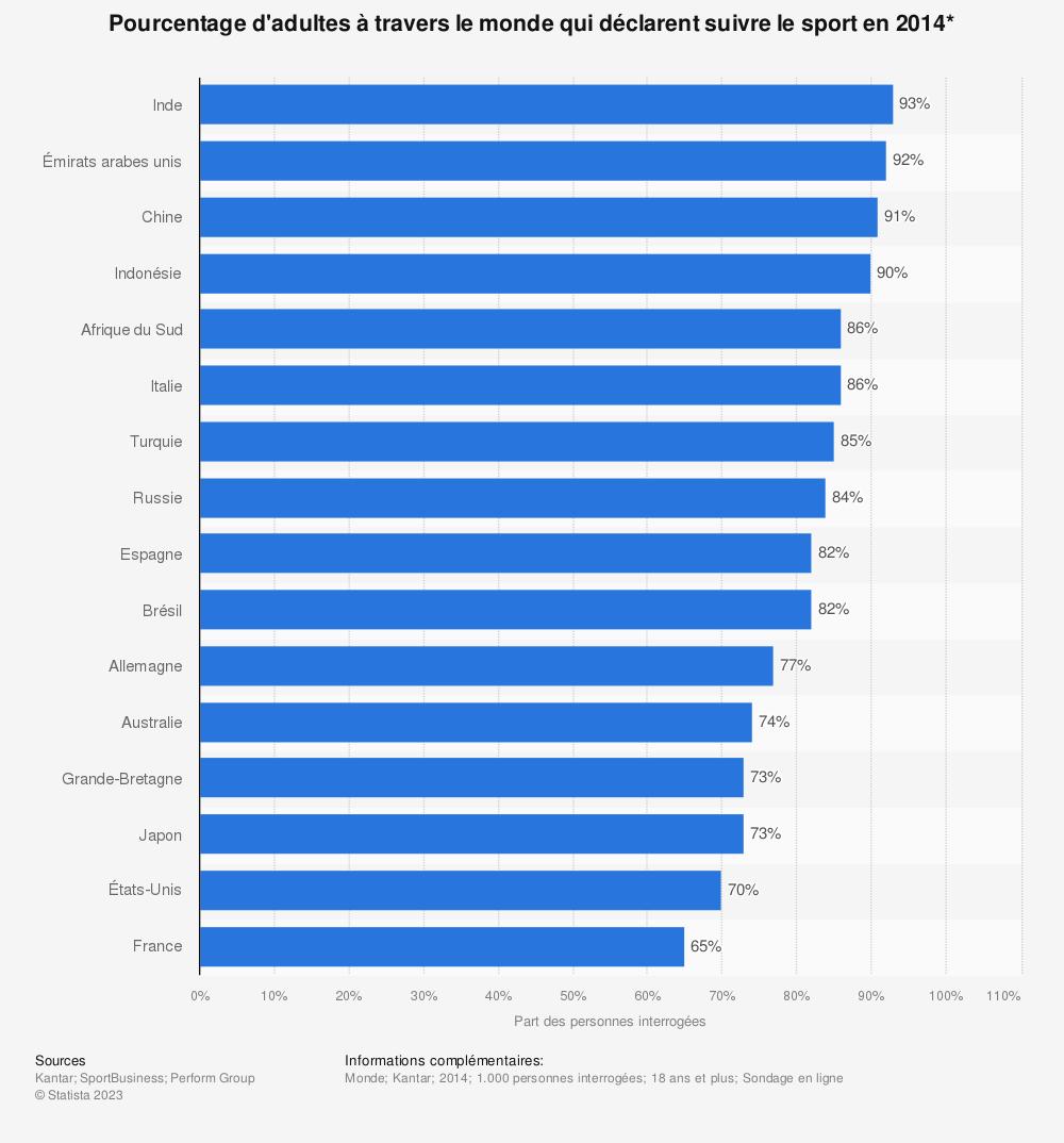 Statistique: Pourcentage d'adultes à travers le monde qui déclarent suivre le sport en 2014* | Statista