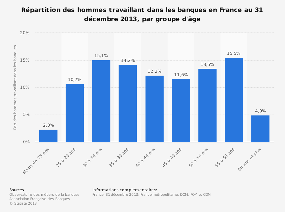 Statistique: Répartition des hommes travaillant dans les banques en France au 31 décembre 2013, par groupe d'âge | Statista