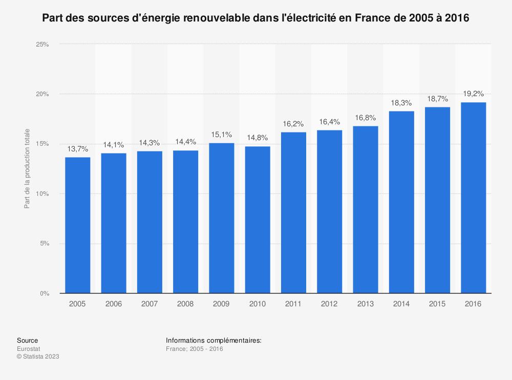 Statistique: Part des sources d'énergie renouvelable dans l'électricité en France de 2005 à 2016 | Statista