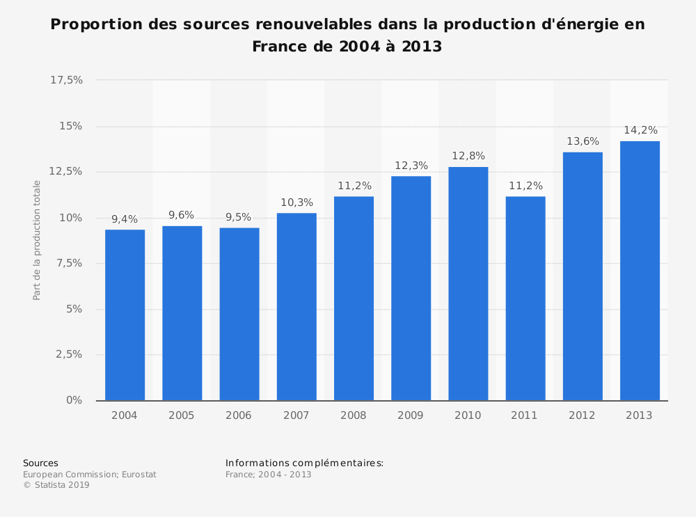 Statistique: Proportion des sources renouvelables dans la production d'énergie en France de 2004 à 2013 | Statista