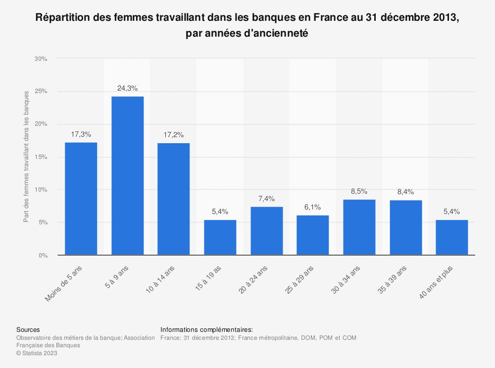 Statistique: Répartition des femmes travaillant dans les banques en France au 31 décembre 2013, par années d'ancienneté | Statista