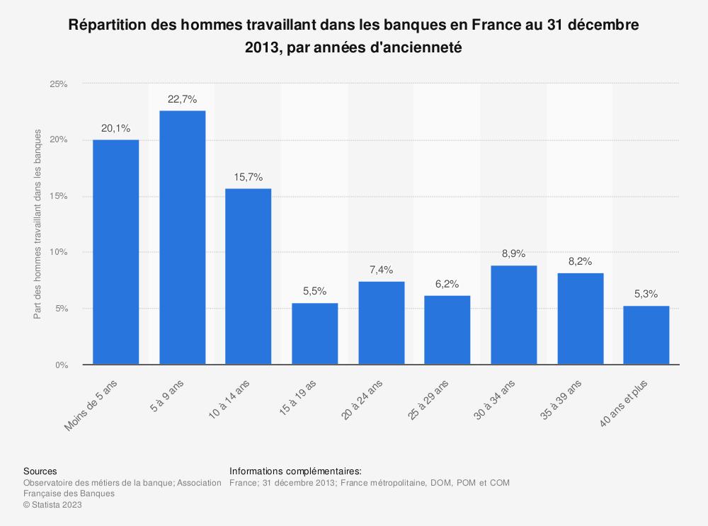 Statistique: Répartition des hommes travaillant dans les banques en France au 31 décembre 2013, par années d'ancienneté | Statista