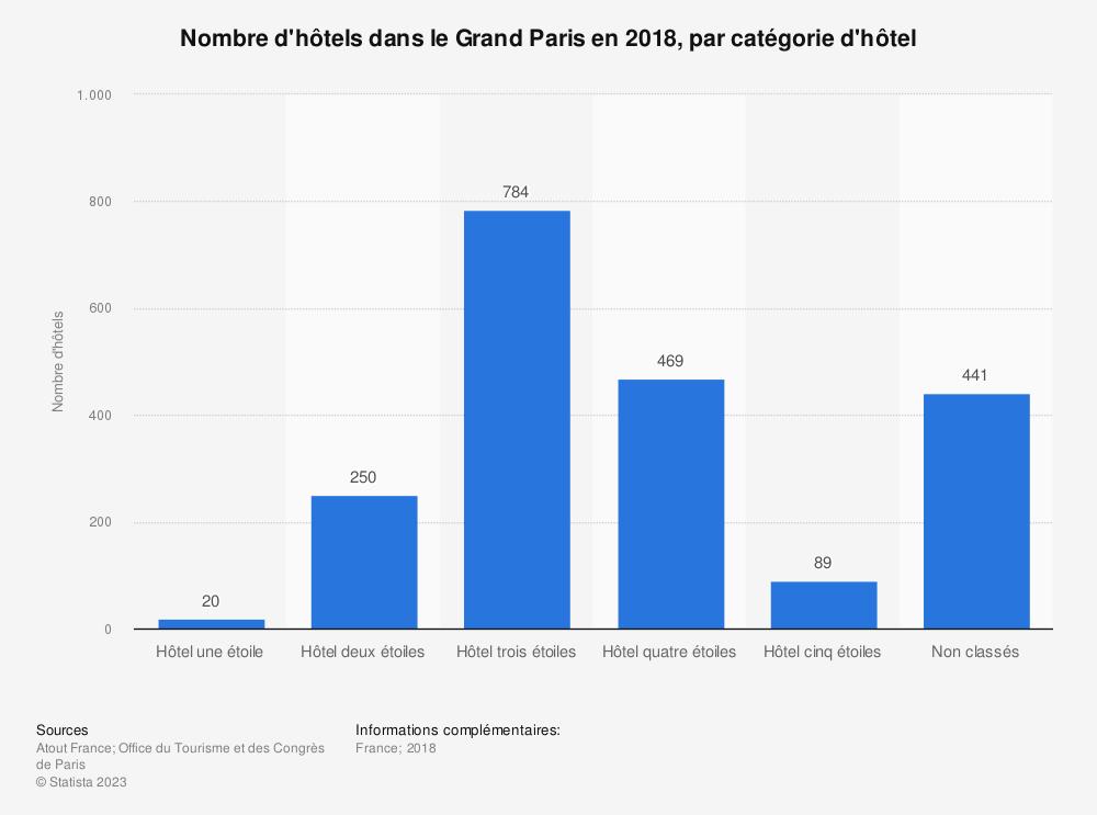 Statistique: Nombre d'hôtels dans le Grand Paris en 2018, par catégorie d'hôtel | Statista