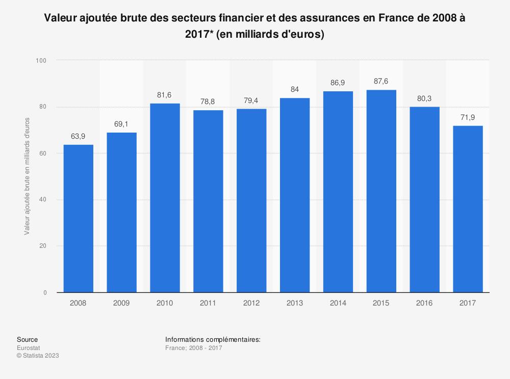 Statistique: Valeur ajoutée brute des secteurs financier et des assurances en France de 2008 à 2017* (en milliards d'euros) | Statista