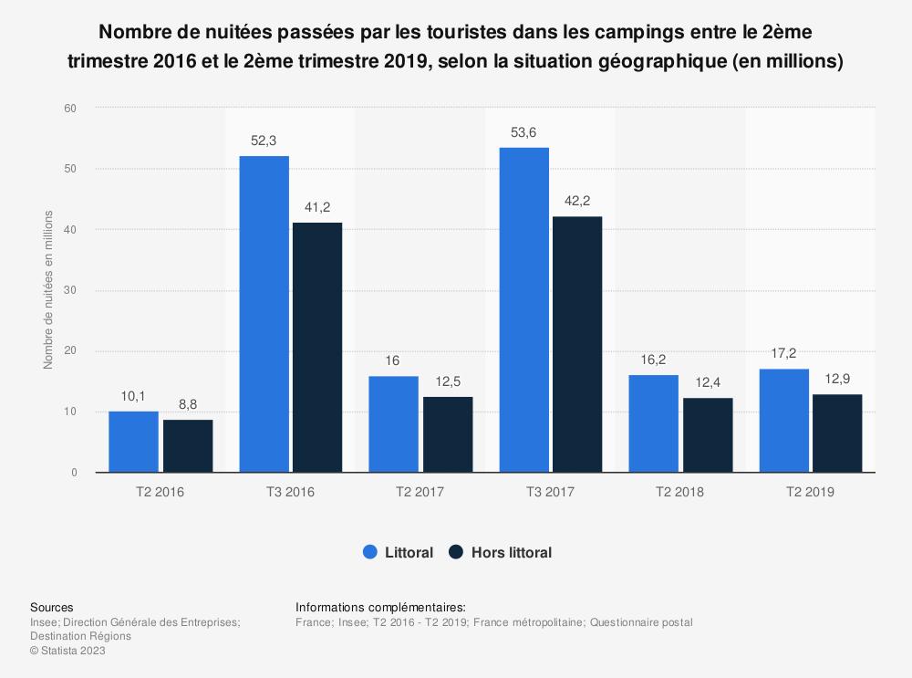 Statistique: Nombre de nuitées passées par les touristes dans les campings entre le 2ème trimestre 2016 et le 2ème trimestre 2019, selon la situation géographique (en millions) | Statista