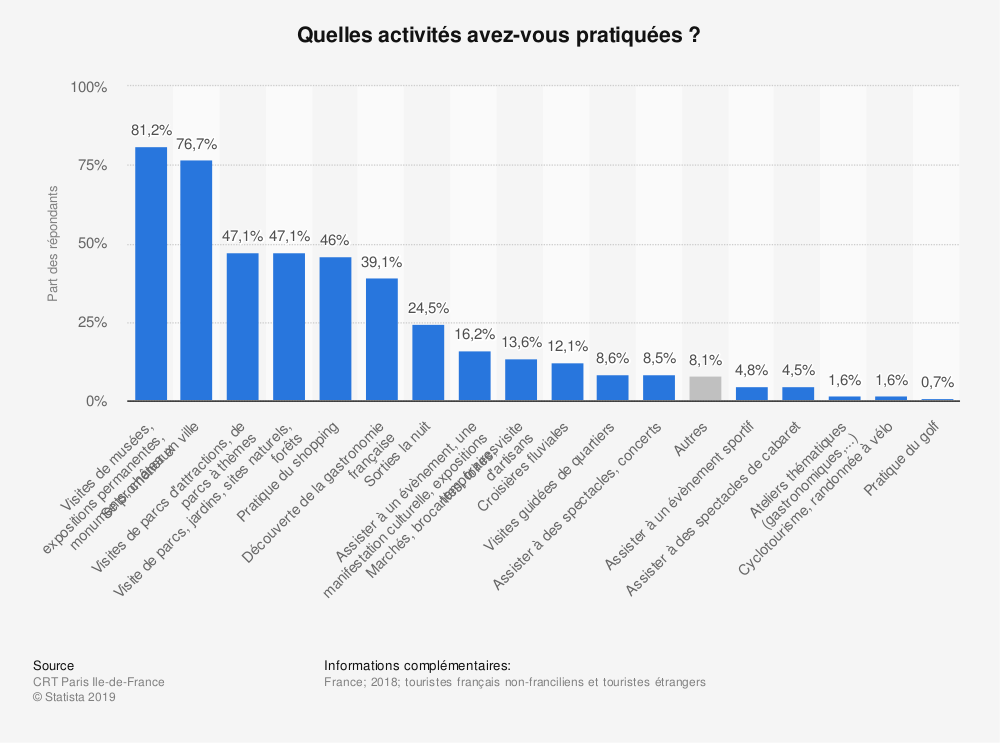 Statistique: Quelles activités avez-vous pratiquées ? | Statista