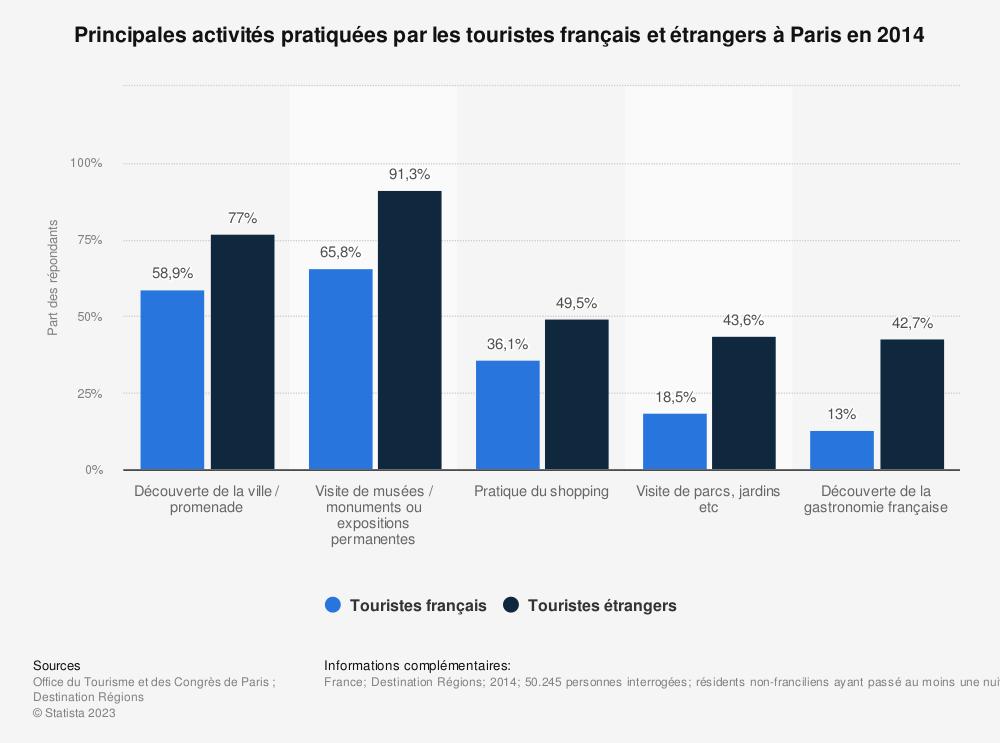 Statistique: Principales activités pratiquées par les touristes français et étrangers à Paris en 2014 | Statista