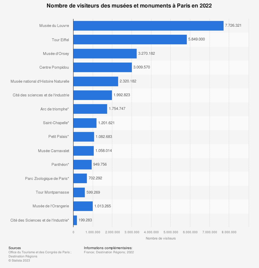 Statistique: Nombre de visiteurs des sites culturels à Paris en 2017 (en milliers) | Statista