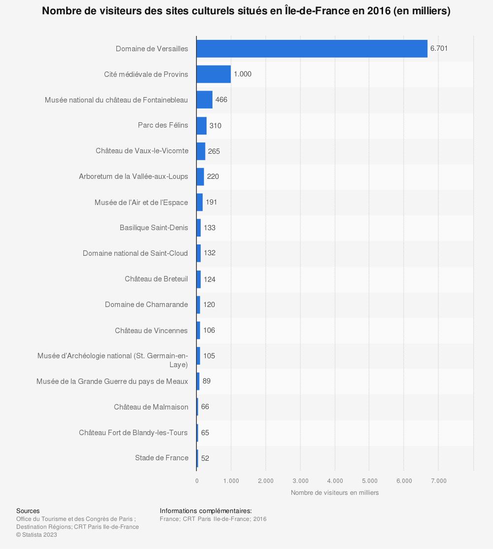 Statistique: Nombre de visiteurs des sites culturels situés en Île-de-France en 2016 (en milliers) | Statista