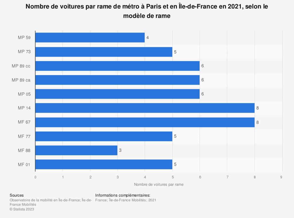 Statistique: Nombre de voitures par rame de métro à Paris et en Île-de-France en 2019, selon le modèle de rame | Statista
