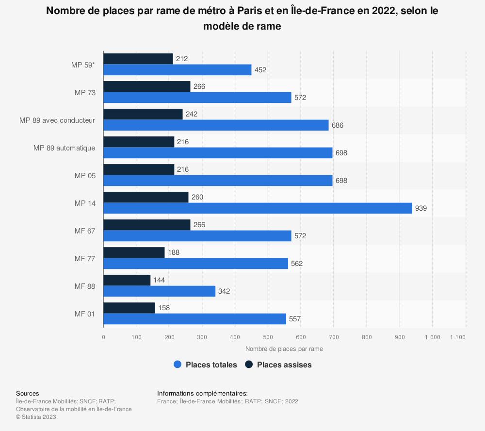 Statistique: Nombre de places par rame de métro à Paris et en Île-de-France en 2017, par modèle de rame | Statista