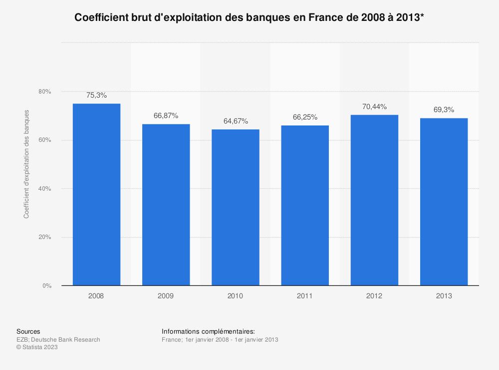 Statistique: Coefficient brut d'exploitation des banques en France de 2008 à 2013* | Statista