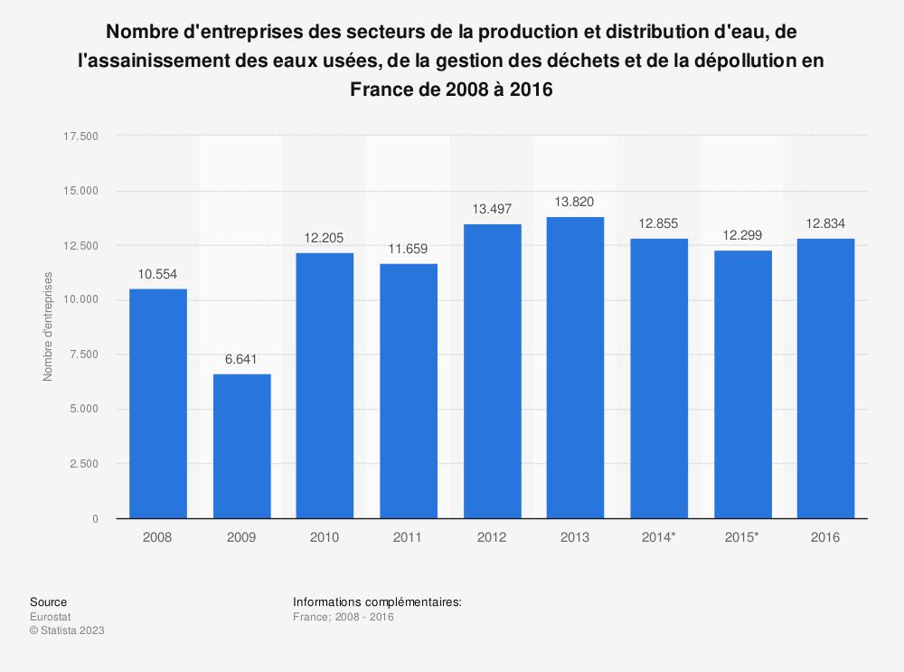 Statistique: Nombre d'entreprises des secteurs de la production et distribution d'eau, de l'assainissement des eaux usées, de la gestion des déchets et de la dépollution en France de 2008 à 2016   Statista