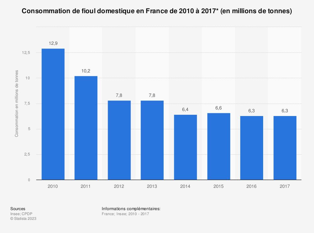 Statistique: Consommation de fioul domestique en France de 2010 à 2017* (en millions de tonnes) | Statista