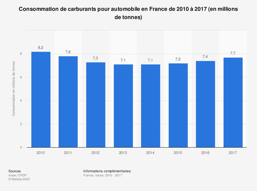 Statistique: Consommation de carburants pour automobile en France de 2010 à 2017 (en millions de tonnes) | Statista