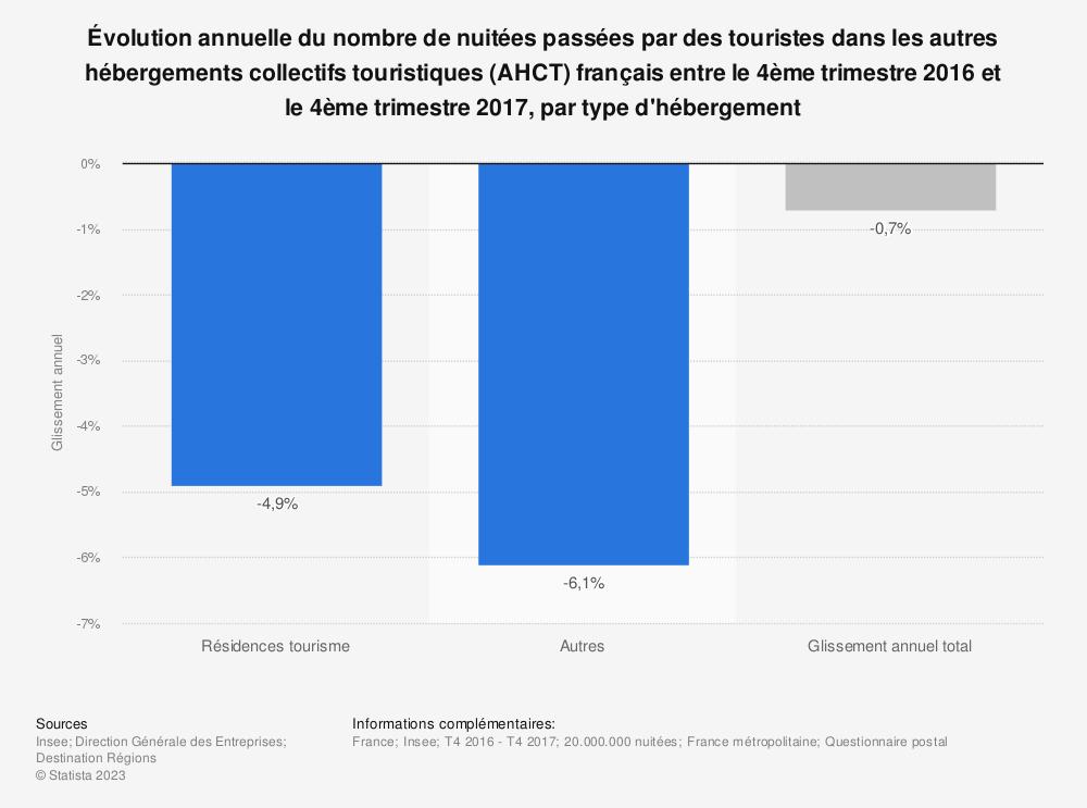 Statistique: Évolution annuelle du nombre de nuitées passées par des touristes dans les autres hébergements collectifs touristiques (AHCT) français entre le 4ème trimestre 2016 et le 4ème trimestre 2017, par type d'hébergement | Statista