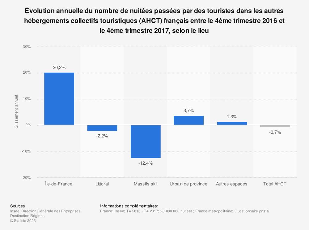 Statistique: Évolution annuelle du nombre de nuitées passées par des touristes dans les autres hébergements collectifs touristiques (AHCT) français entre le 4ème trimestre 2016 et le 4ème trimestre 2017, selon le lieu | Statista