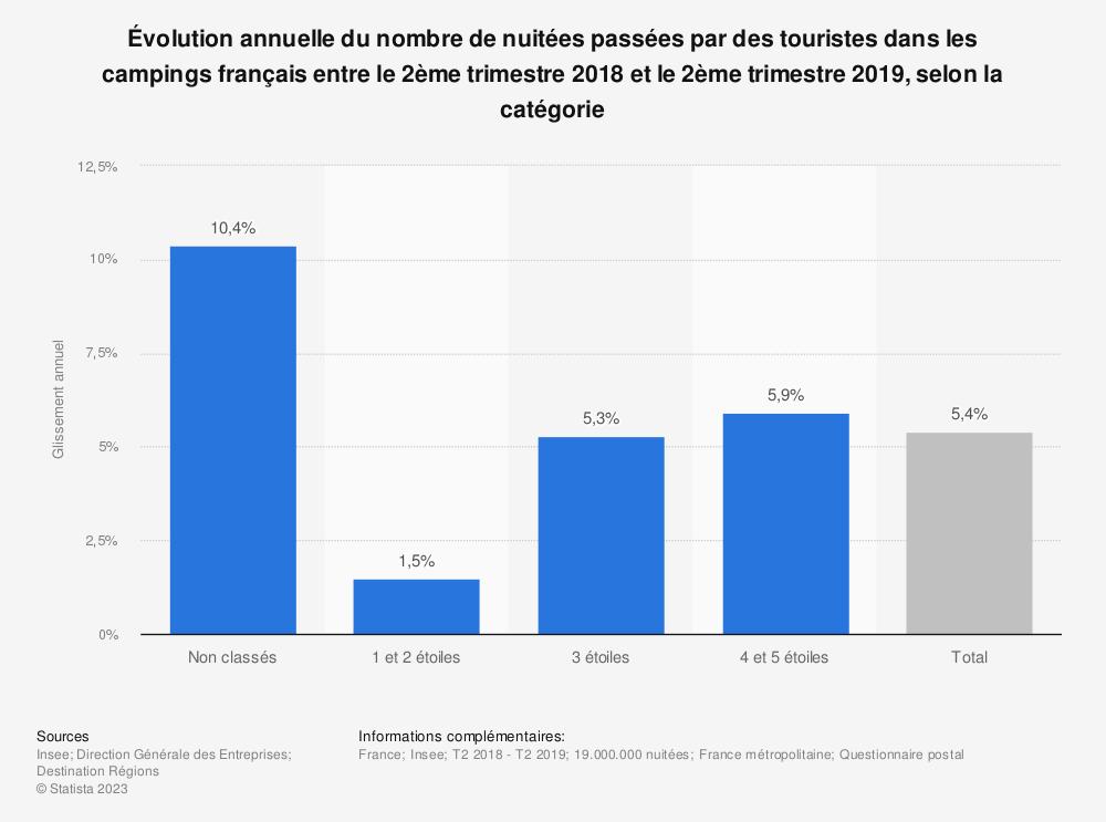 Statistique: Évolution annuelle du nombre de nuitées passées par des touristes dans les campings français entre le 2ème trimestre 2018 et le 2ème trimestre 2019, selon la catégorie | Statista