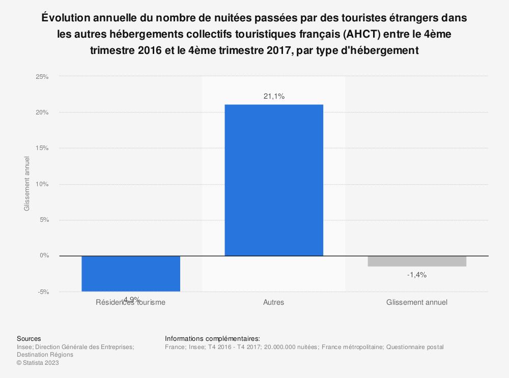 Statistique: Évolution annuelle du nombre de nuitées passées par des touristes étrangers dans les autres hébergements collectifs touristiques français (AHCT) entre le 4ème trimestre 2016 et le 4ème trimestre 2017, par type d'hébergement | Statista
