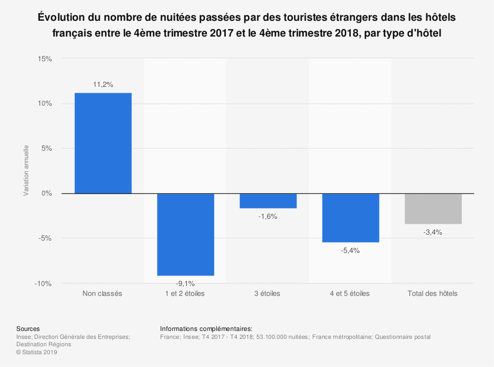 Statistique: Évolution du nombre de nuitées passées par des touristes étrangers dans les hôtels français entre le 4ème trimestre 2017 et le 4ème trimestre 2018, par type d'hôtel | Statista