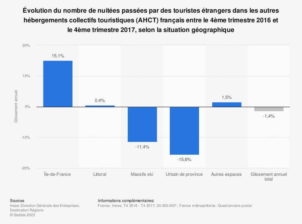 Statistique: Évolution du nombre de nuitées passées par des touristes étrangers dans les autres hébergements collectifs touristiques (AHCT) français entre le 4ème trimestre 2016 et le 4ème trimestre 2017, selon la situation géographique | Statista