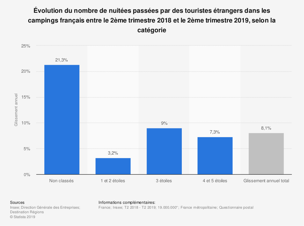 Statistique: Évolution du nombre de nuitées passées par des touristes étrangers dans les campings français entre le 2ème trimestre 2018 et le 2ème trimestre 2019, selon la catégorie | Statista