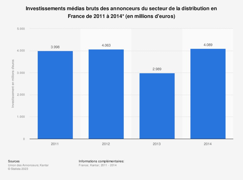 Statistique: Investissements médias bruts des annonceurs du secteur de la distribution en France de 2011 à 2014* (en millions d'euros) | Statista