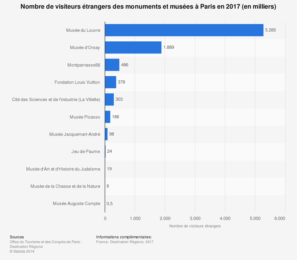 Statistique: Nombre de visiteurs étrangers des monuments et musées à Paris en 2017 (en milliers) | Statista
