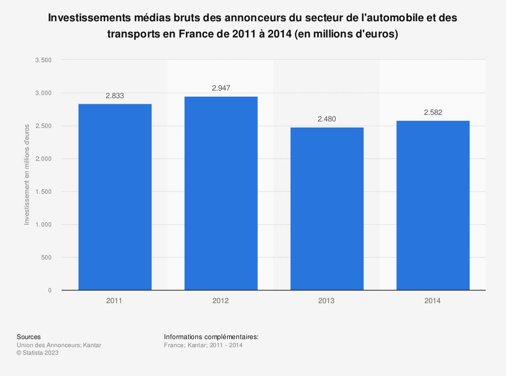 Statistique: Investissements médias bruts des annonceurs du secteur de l'automobile et des transports en France de 2011 à 2014 (en millions d'euros) | Statista