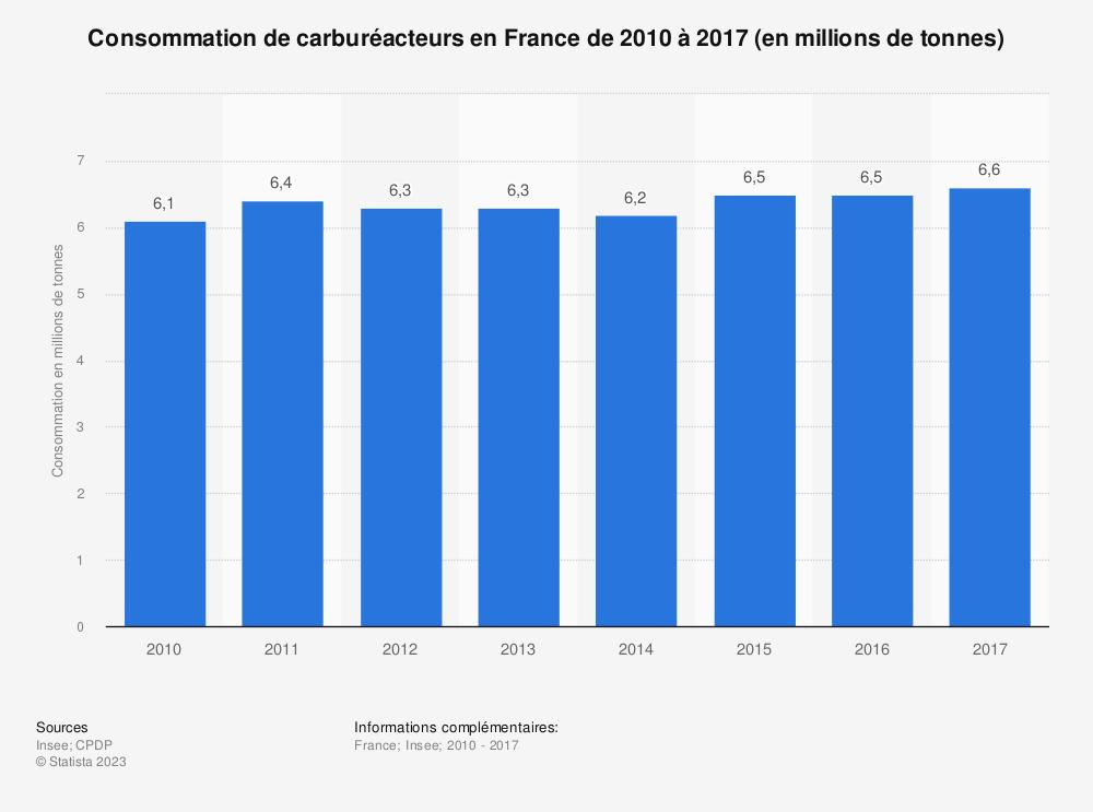 Statistique: Consommation de carburéacteurs en France de 2010 à 2017 (en millions de tonnes) | Statista