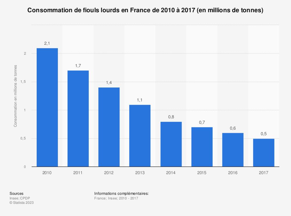 Statistique: Consommation de fiouls lourds en France de 2010 à 2017 (en millions de tonnes) | Statista