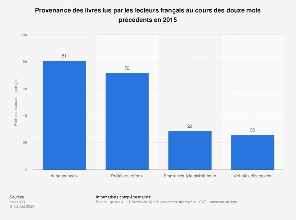 Statistique: Provenance des livres lus par les lecteurs français au cours des douze mois précédents en 2015 | Statista