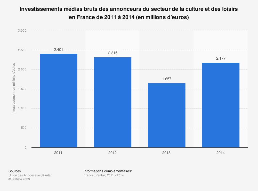 Statistique: Investissements médias bruts des annonceurs du secteur de la culture et des loisirs en France de 2011 à 2014 (en millions d'euros) | Statista