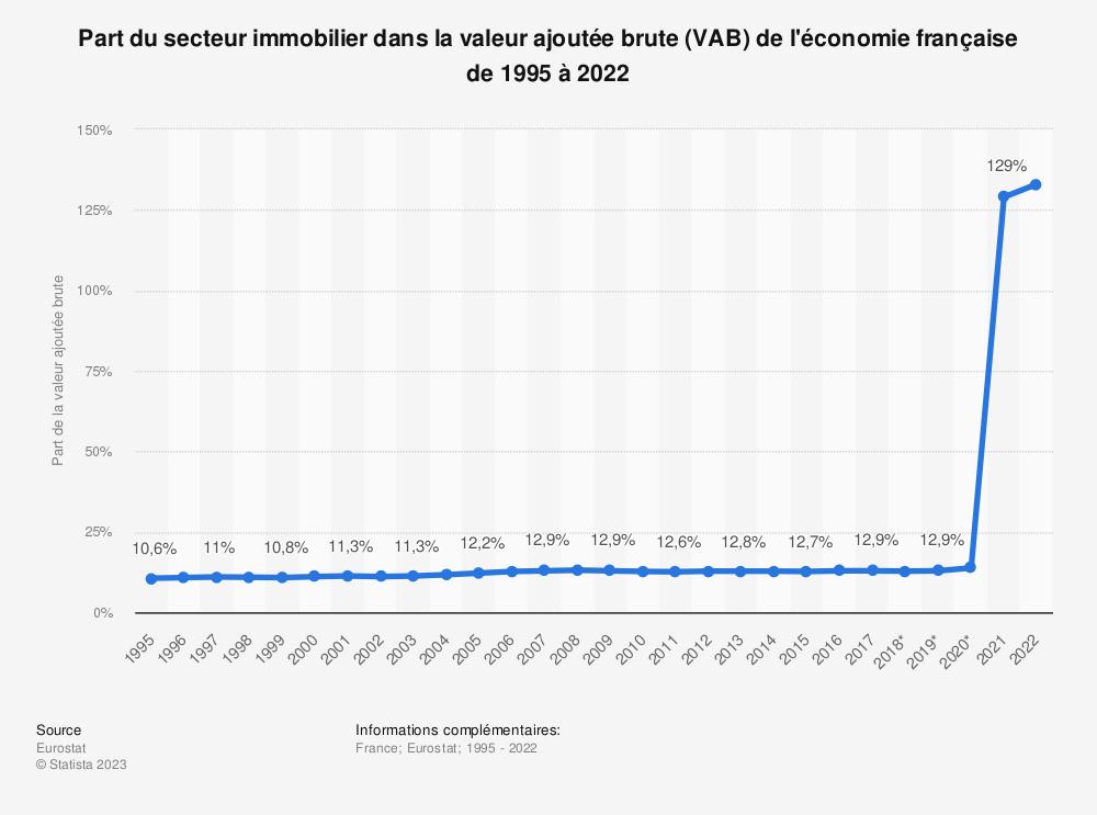 Statistique: Part du secteur immobilier dans la valeur ajoutée brute de l'économie française de 2008 à 2019 | Statista