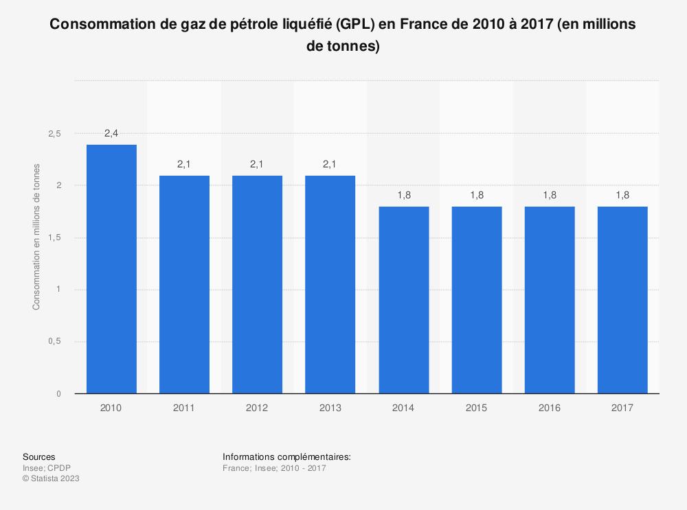 Statistique: Consommation de gaz de pétrole liquéfié (GPL) en France de 2010 à 2017 (en millions de tonnes) | Statista