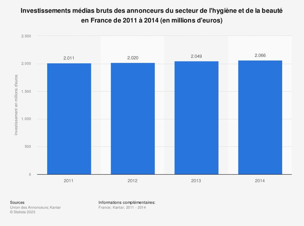Statistique: Investissements médias bruts des annonceurs du secteur de l'hygiène et de la beauté en France de 2011 à 2014 (en millions d'euros) | Statista