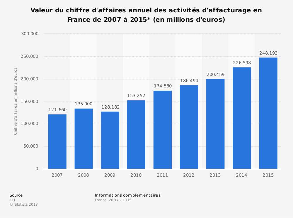 Statistique: Valeur du chiffre d'affaires annuel des activités d'affacturage en France de 2007 à 2015* (en millions d'euros) | Statista