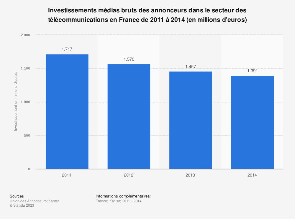 Statistique: Investissements médias bruts des annonceurs dans le secteur des télécommunications en France de 2011 à 2014 (en millions d'euros) | Statista