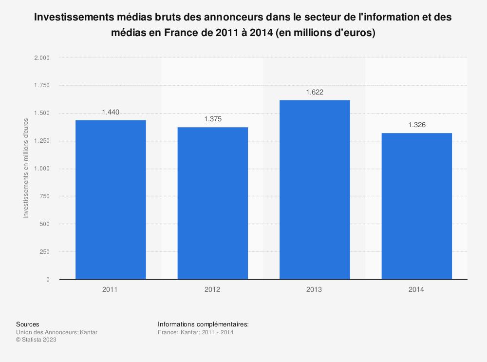 Statistique: Investissements médias bruts des annonceurs dans le secteur de l'information et des médias en France de 2011 à 2014 (en millions d'euros) | Statista