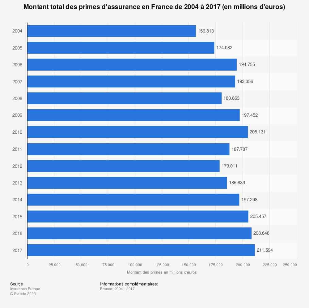 Statistique: Montant total des primes d'assurance en France de 2004 à 2017 (en millions d'euros) | Statista
