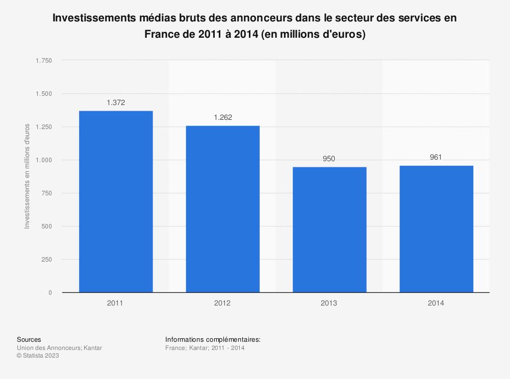 Statistique: Investissements médias bruts des annonceurs dans le secteur des services en France de 2011 à 2014 (en millions d'euros) | Statista