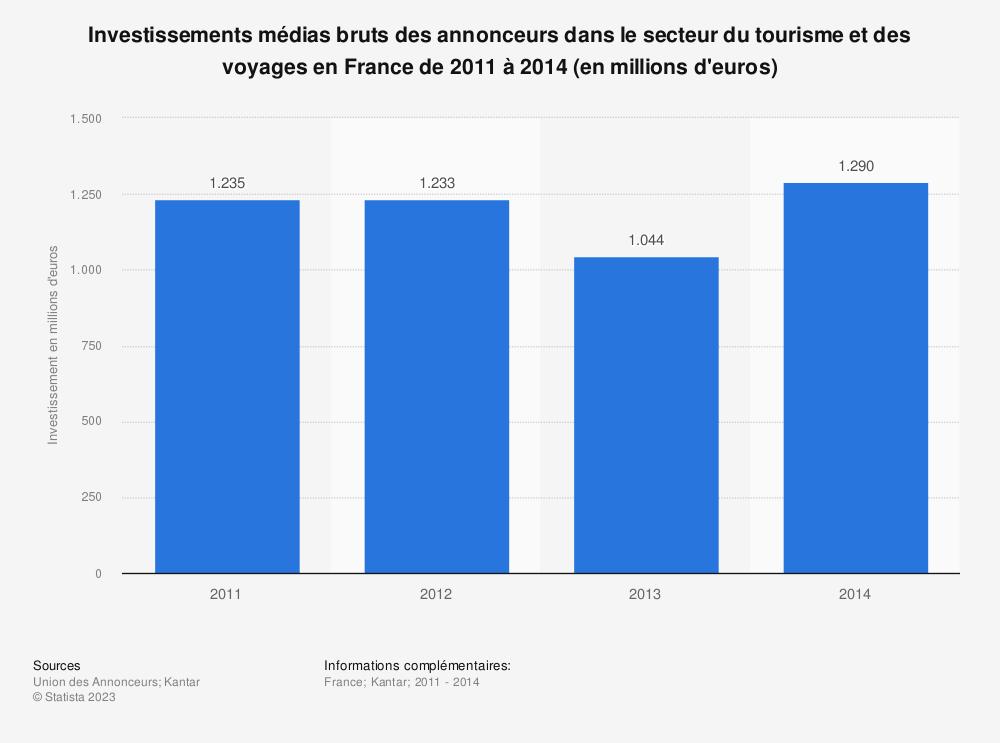 Statistique: Investissements médias bruts des annonceurs dans le secteur du tourisme et des voyages en France de 2011 à 2014 (en millions d'euros) | Statista
