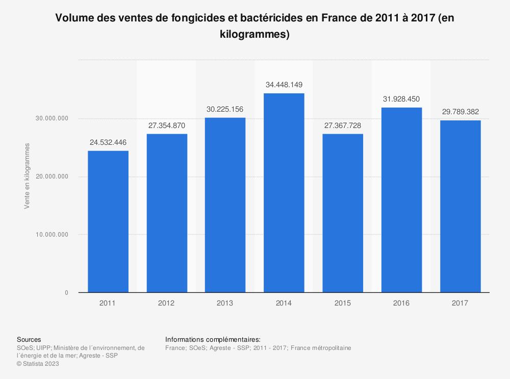 Statistique: Volume des ventes de fongicides et bactéricides en France de 2011 à 2017 (en kilogrammes) | Statista