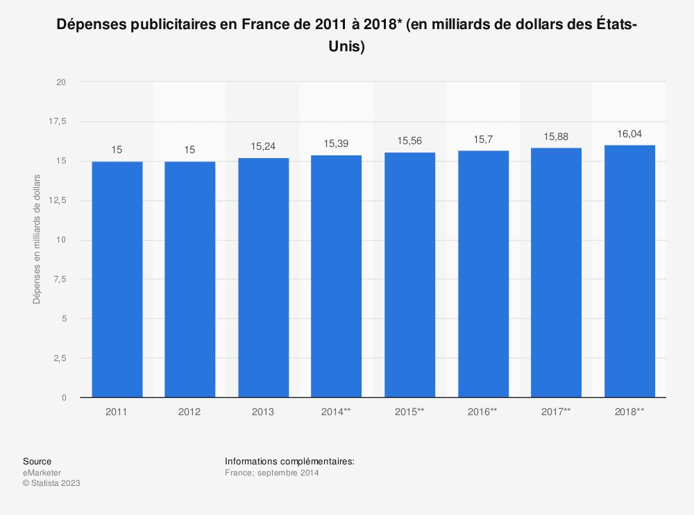 Statistique: Dépenses publicitaires en France de 2011 à 2018* (en milliards de dollars des États-Unis) | Statista
