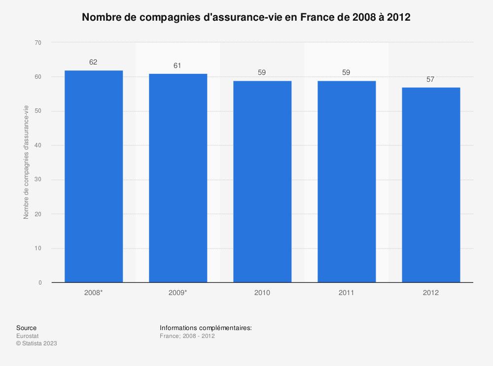 Statistique: Nombre de compagnies d'assurance-vie en France de 2008 à 2012 | Statista