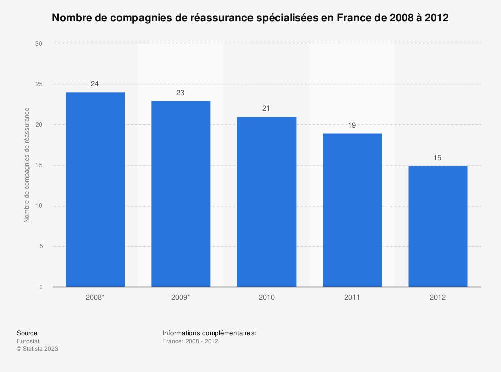 Statistique: Nombre de compagnies de réassurance spécialisées en France de 2008 à 2012 | Statista