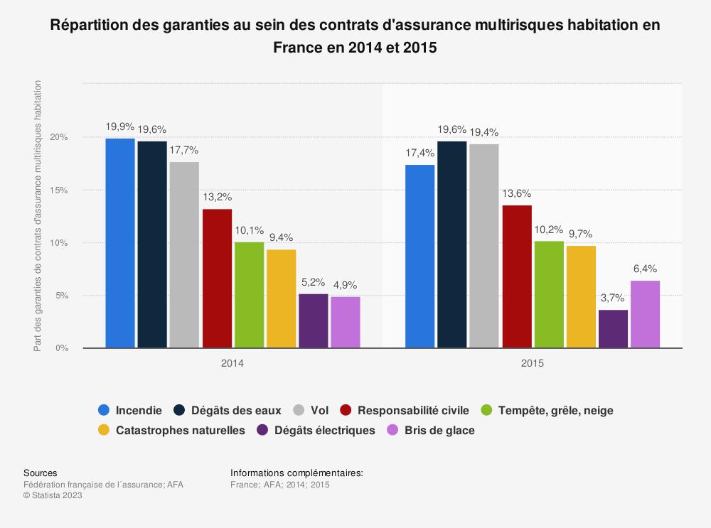 Statistique: Répartition des garanties au sein des contrats d'assurance multirisques habitation en France en 2014 et 2015 | Statista