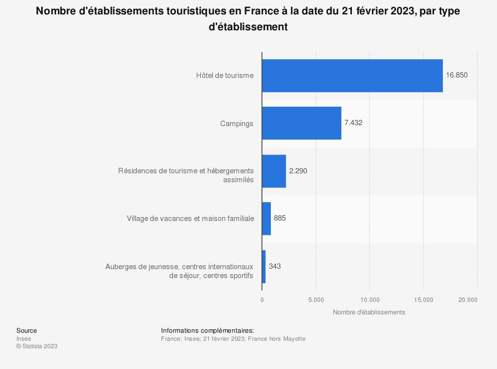 Statistique: Nombre d'établissements touristiques en France au 1er janvier 2018, par type d'établissement (en milliers) | Statista