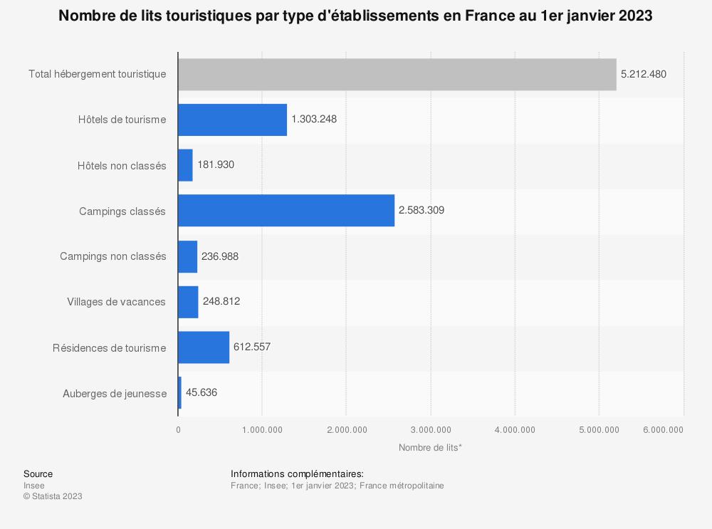 Statistique: Nombre de lits touristiques en France au 1er janvier 2018, par type d'établissements (en milliers) | Statista