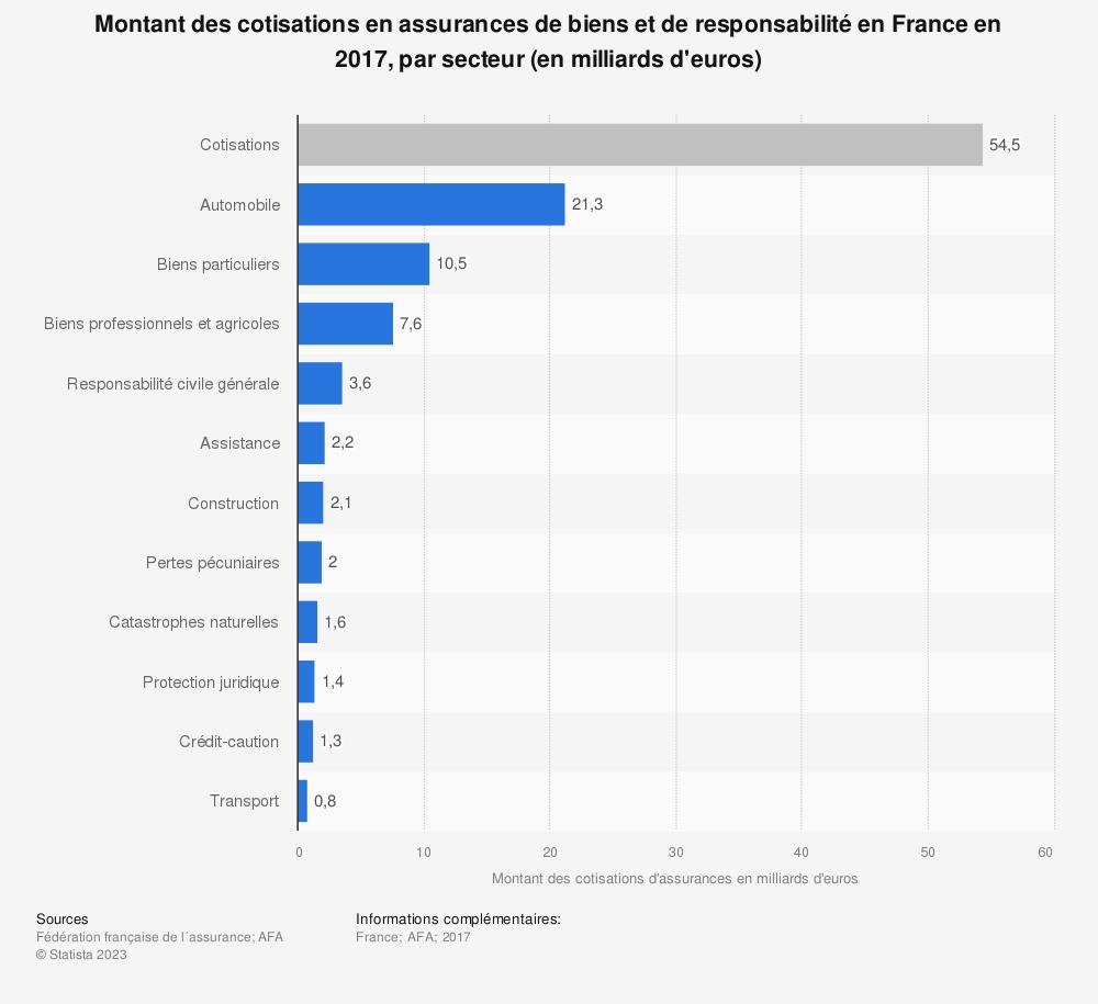 Statistique: Montant des cotisations en assurances de biens et de responsabilité en France en 2017, par secteur (en milliards d'euros) | Statista